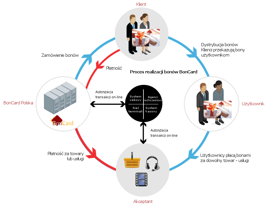 Schemat działania programu partnerskiego